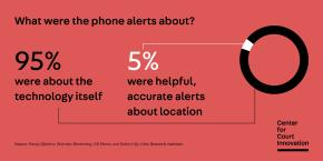 95% of the phone alerts were about the technology itself while only 5% were helpful, accurate alerts about location.