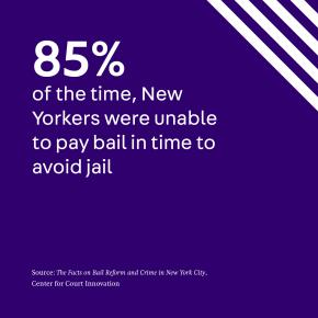 85% of the time, New Yorkers can't post bail in time to avoid jail time